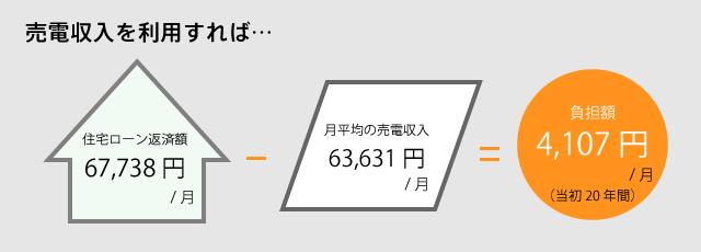 住宅ローン返済額67,738円/月-月平均の売電収入63,631円/月=負担額4,107円/月(当初20年間)