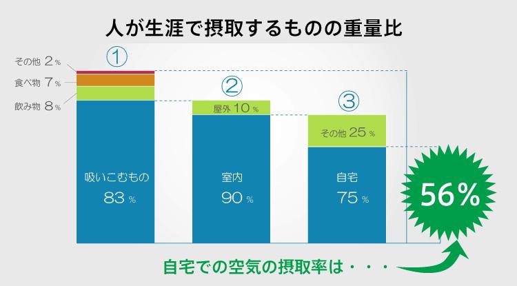 人が生涯で摂取するものの重量比 自宅での空気の接種率は56%
