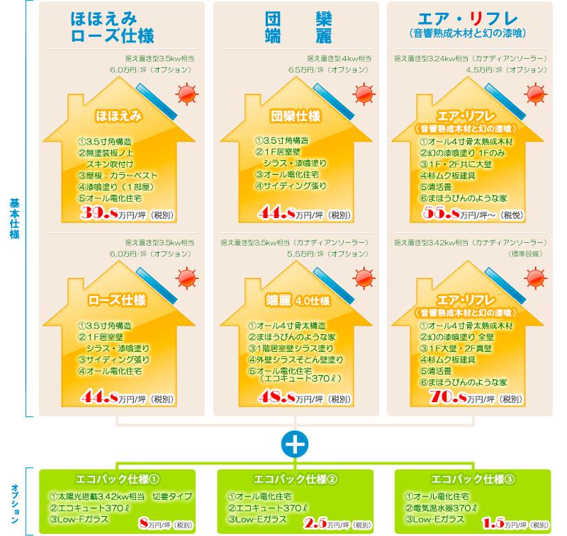 シラス塗り壁住宅価格の早見表