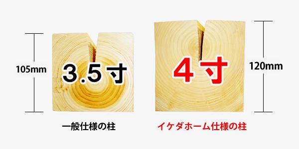 「3.5寸柱」と「4寸柱」のサイズ比較