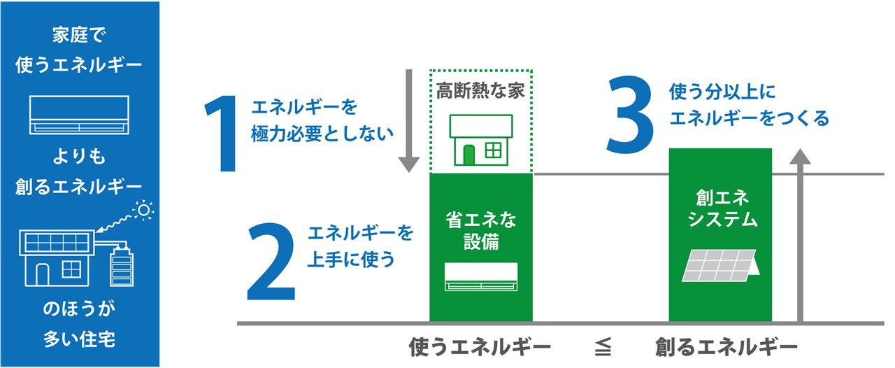 ZEH(ゼロ・エネルギー・ハウス)とは?